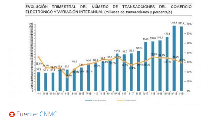 CNMCData. Q12019. e-commerce